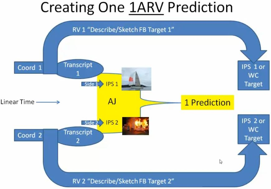 consciousness precognition and group 1arv
